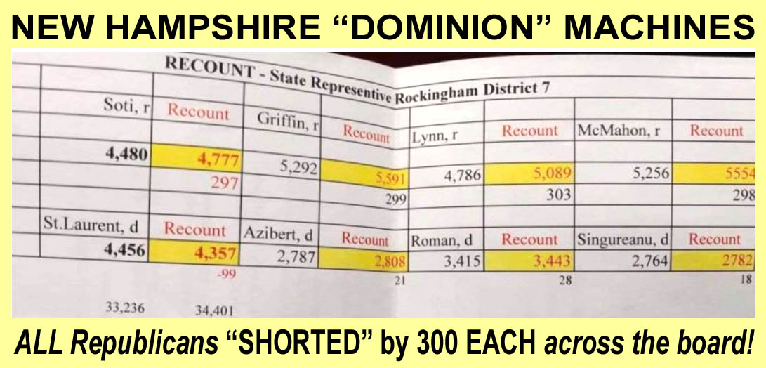 VOTER FRAUD - NEW HAMPSHIRE - ALL REPUBLICANS OFF BY 300 EACH - JPEG.jpg